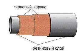 Рукава дюритовые ТУ 0056016-87