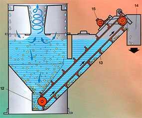 Мокрые пылеуловители (Скруббер Venti) Тип RSA - Venti Oelde (Германия)