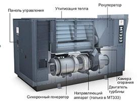 Микротурбина (турбина) FlexEnergy MT333 - FlexEnergy Inc. (США)