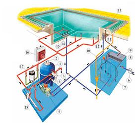 Система фильтрации бассейнов Переливная