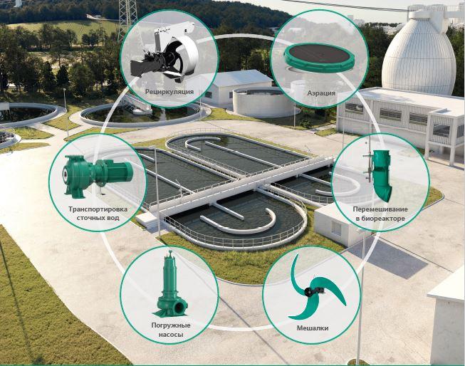 Комплексные решения для очистных сооружений. Интенсификация процессов обработки сточных вод и снижение эксплуатационных затрат.