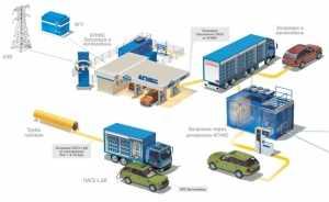 Проектирование газонаполнительных и автомобильных газозаправочных станций