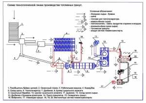 Разработка технологических линий по производству топливных пеллет на основе торфа, древесных отходов