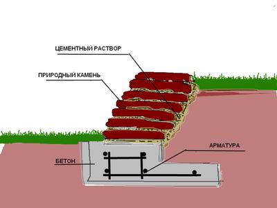 Проектирование подпорных стен