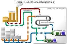 Разработка схем теплоснабжения городов и населенных пунктов