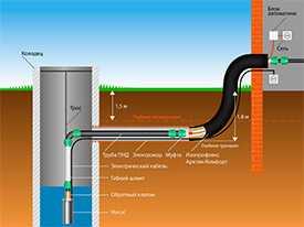 Прокладка наружного трубопровода водоснабжения частных домов от скважин, колодцев