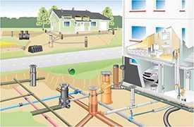 Создание рабочей системы водоотведения (канализации) частных домов