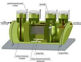 Проектирование локальных очистные сооружений (станций) для очистки хозяйственно-бытовых сточных вод