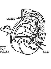 Ремонт механической части вентиляторов в простом исполнении