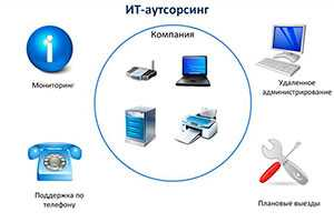 Комлексная IT поддержка офиса ( ИТ-аутсорсинг)