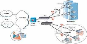 Cтроительство магистральных сетей xPON