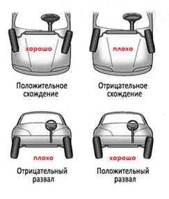 Регулировка (балансировка) развал-схождения колес легкового автомобиля