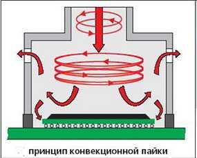 Пайка плат с использованием полно-конвекционных конвейерных печей с электронным поддержанием температурных профилей пайки