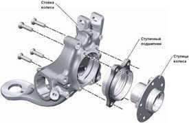Восстановление ступицы колеса грузового автомобиля