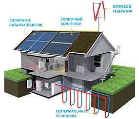 Разработка экономических обоснований мероприятий по устройству локальных систем генерации электроэнергии и тепла