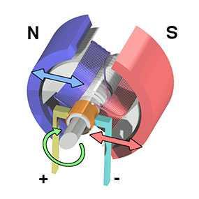 Разработка специализированных электродвигателей