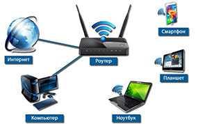 Настройка беспроводной локальной сети Wi-Fi или модема