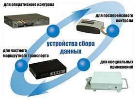 Постгарантийное обслуживание УСД (устройство сбора данных)/ШКИПЕР